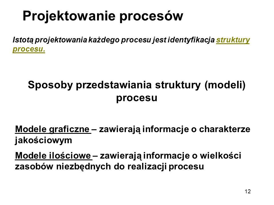 Sposoby przedstawiania struktury (modeli) procesu
