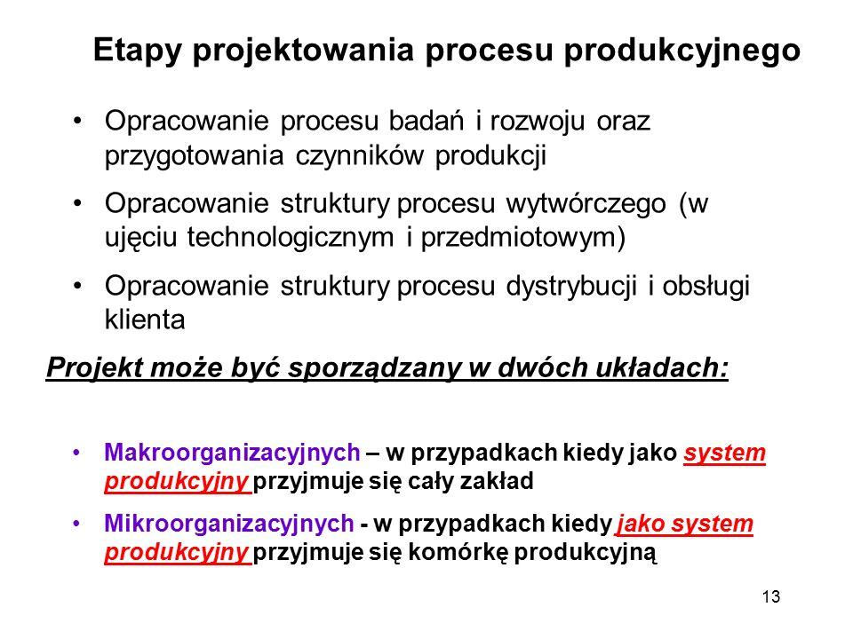 Etapy projektowania procesu produkcyjnego