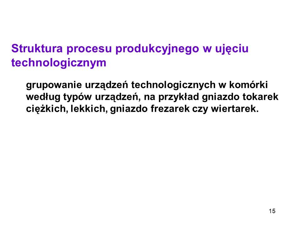 Struktura procesu produkcyjnego w ujęciu technologicznym