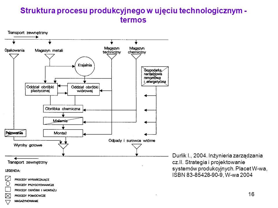 Struktura procesu produkcyjnego w ujęciu technologicznym - termos