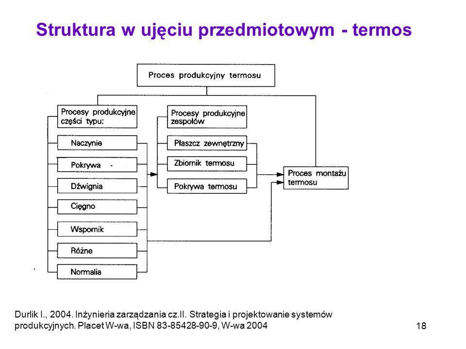 Struktura w ujęciu przedmiotowym - termos