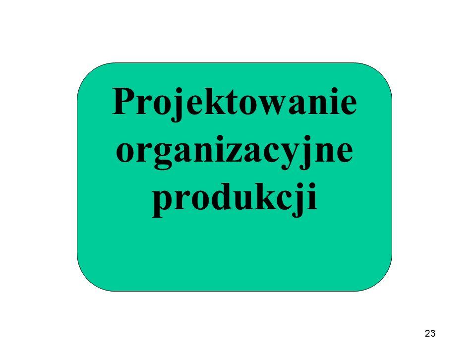 Projektowanie organizacyjne produkcji