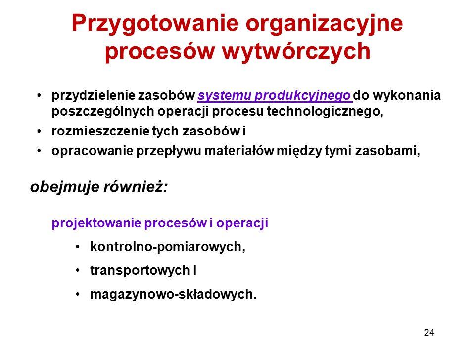 Przygotowanie organizacyjne procesów wytwórczych