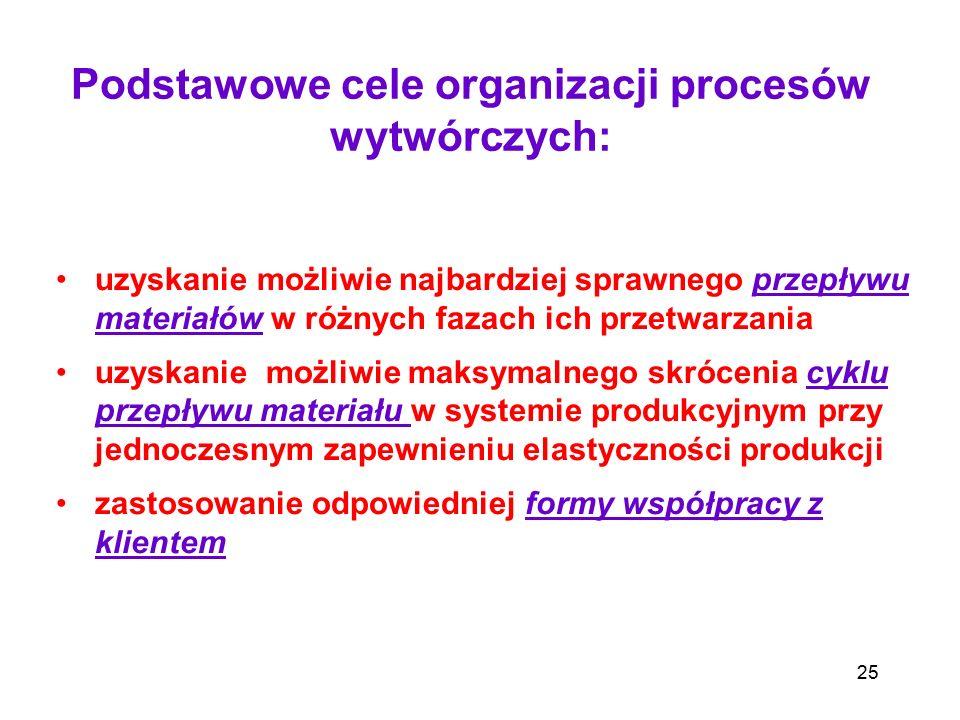 Podstawowe cele organizacji procesów wytwórczych: