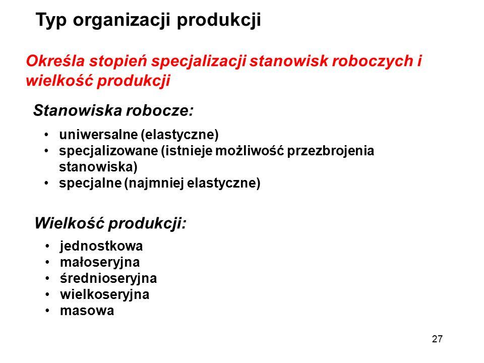 Typ organizacji produkcji
