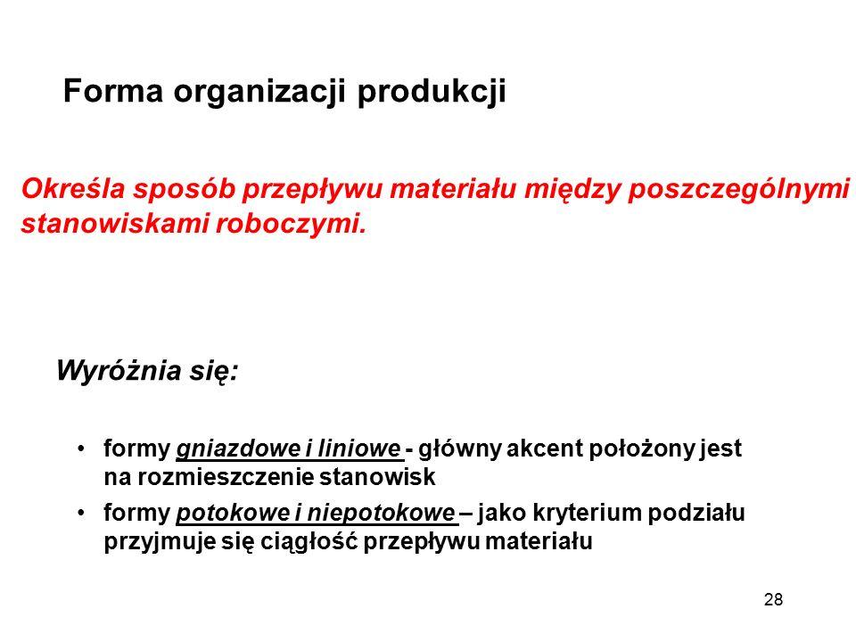 Forma organizacji produkcji