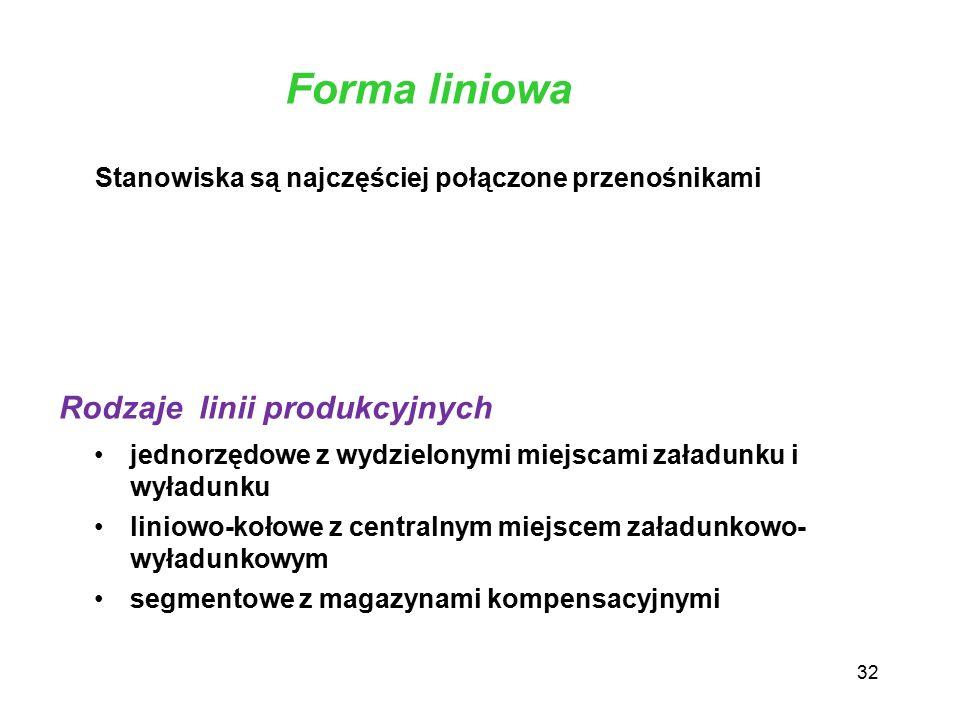Forma liniowa Rodzaje linii produkcyjnych