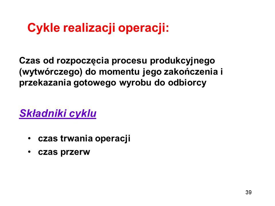 Cykle realizacji operacji: