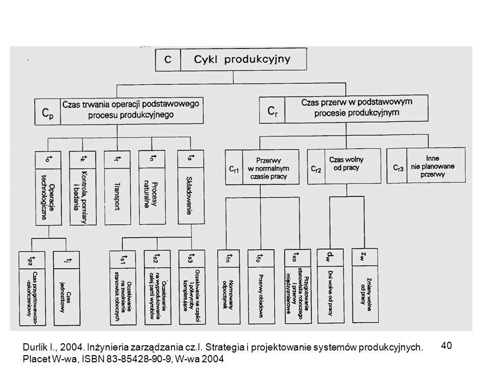 Durlik I. , 2004. Inżynieria zarządzania cz. I