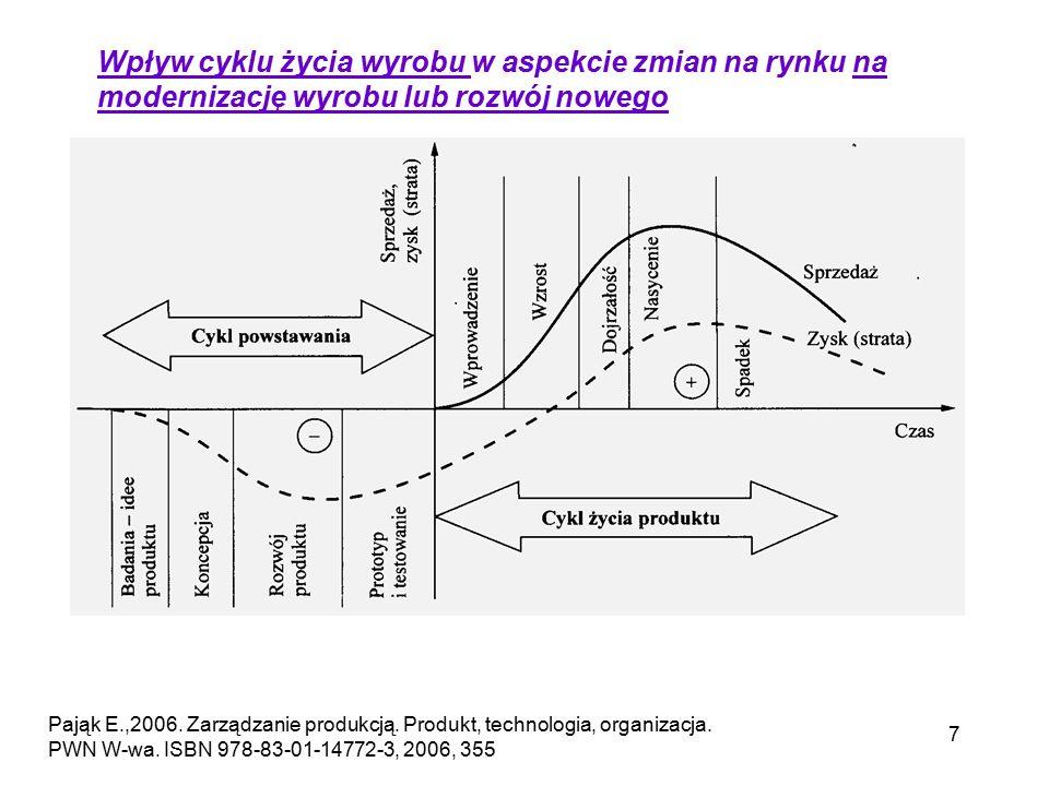 Wpływ cyklu życia wyrobu w aspekcie zmian na rynku na modernizację wyrobu lub rozwój nowego