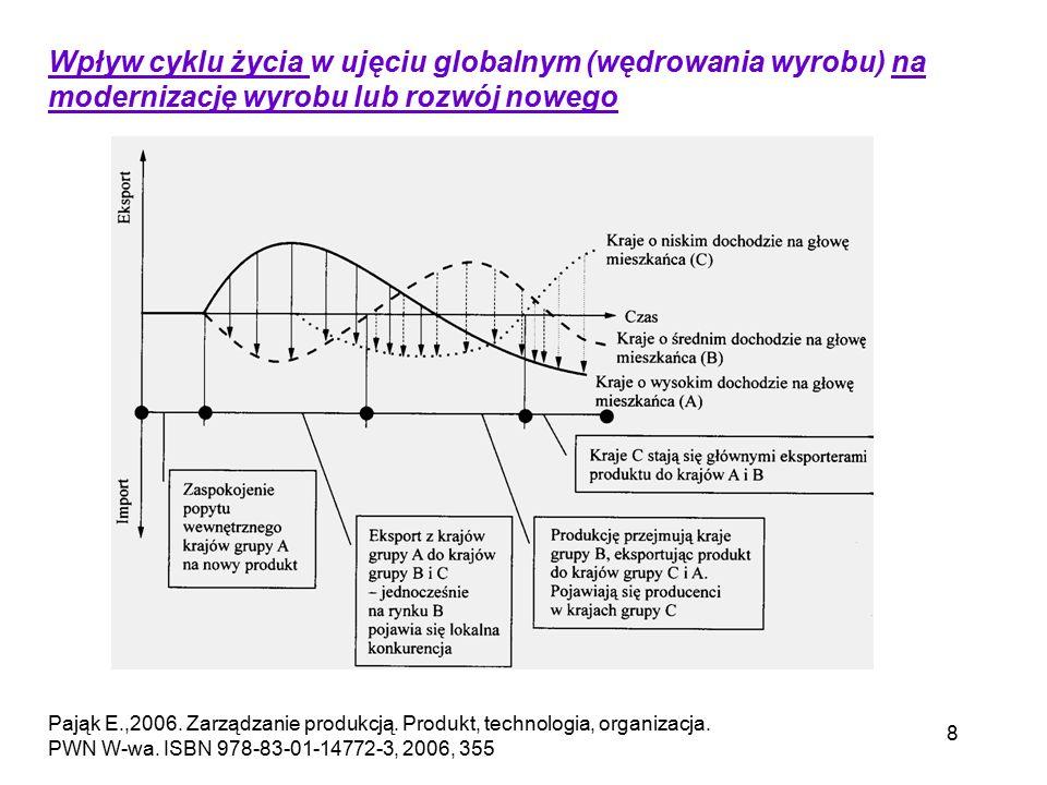 Wpływ cyklu życia w ujęciu globalnym (wędrowania wyrobu) na modernizację wyrobu lub rozwój nowego