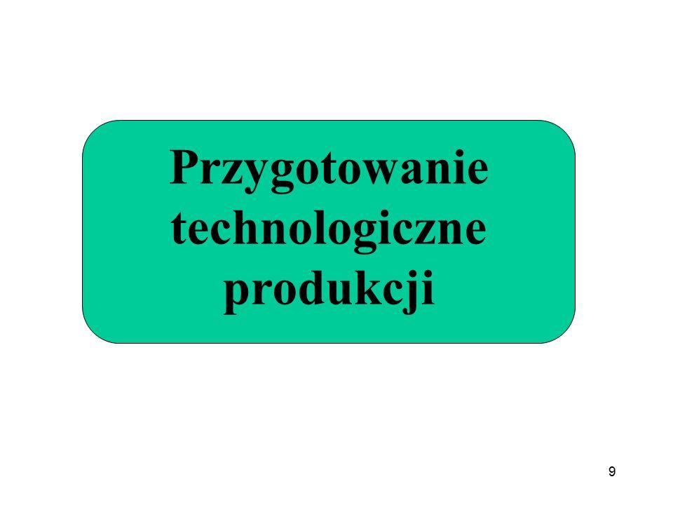 Przygotowanie technologiczne produkcji