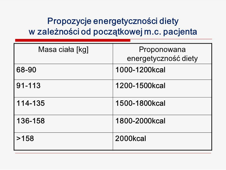 Proponowana energetyczność diety