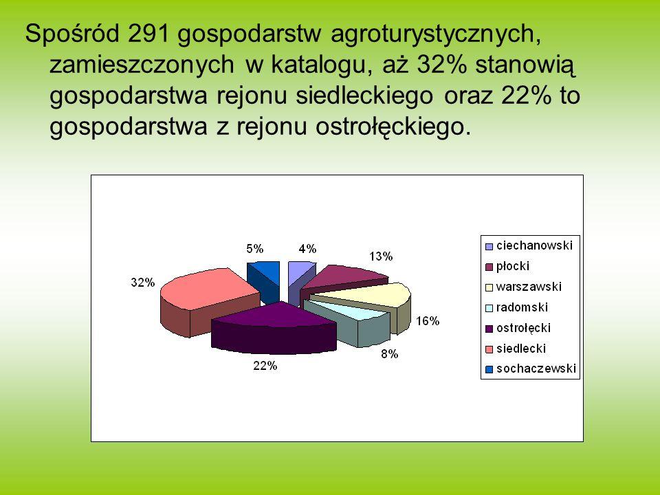 Spośród 291 gospodarstw agroturystycznych, zamieszczonych w katalogu, aż 32% stanowią gospodarstwa rejonu siedleckiego oraz 22% to gospodarstwa z rejonu ostrołęckiego.