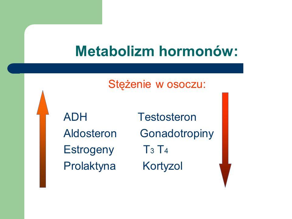 Metabolizm hormonów: Stężenie w osoczu: ADH Testosteron