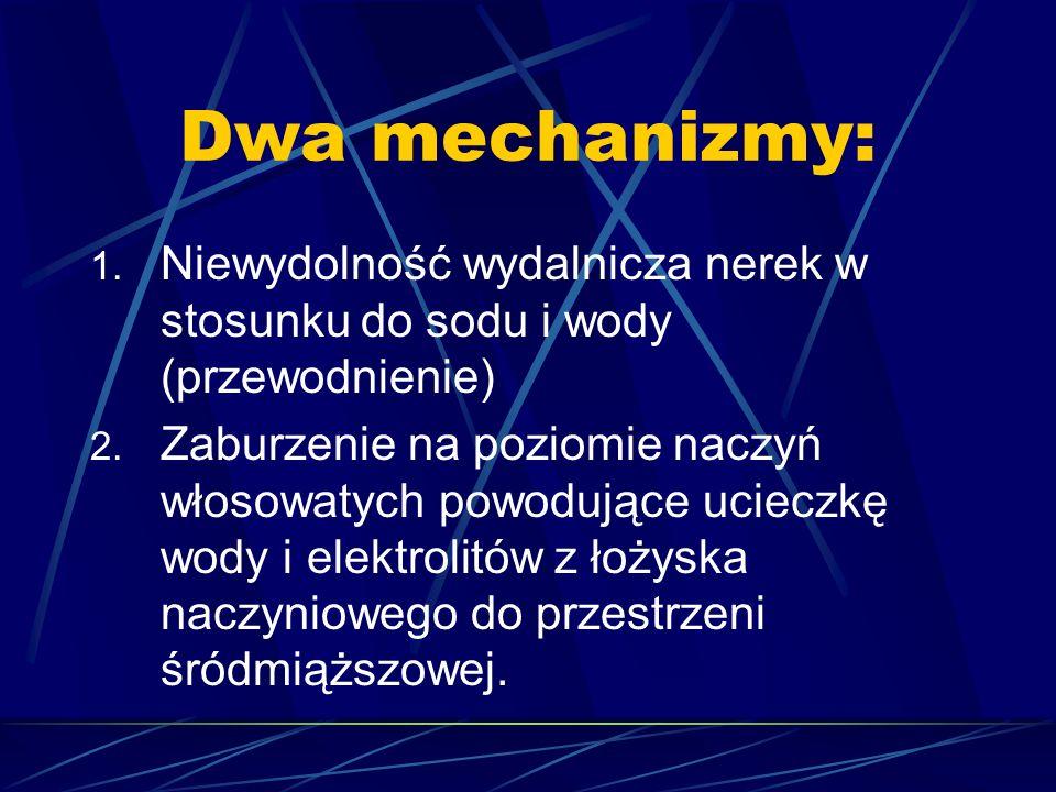 Dwa mechanizmy: Niewydolność wydalnicza nerek w stosunku do sodu i wody (przewodnienie)