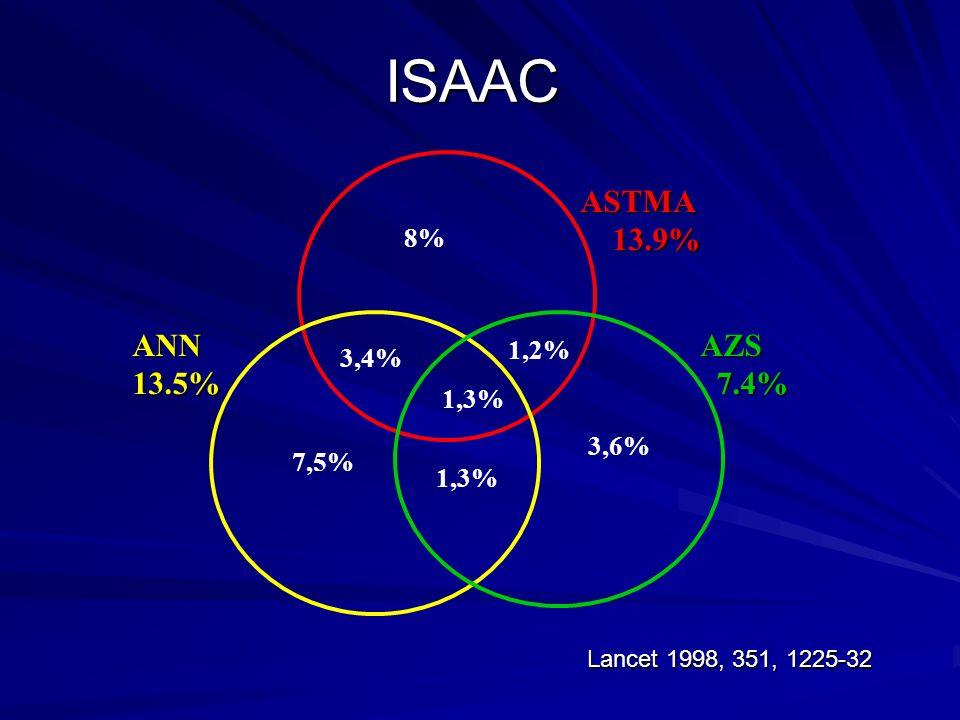 ISAAC ASTMA 13.9% ANN 13.5% AZS 7.4% 8% 1,2% 3,4% 1,3% 3,6% 7,5% 1,3%