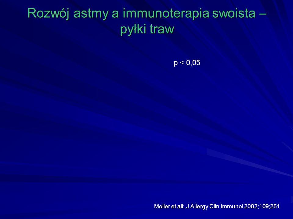 Rozwój astmy a immunoterapia swoista – pyłki traw