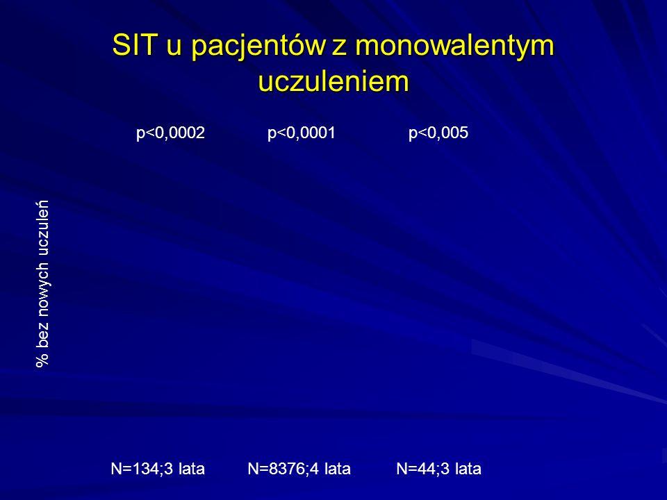 SIT u pacjentów z monowalentym uczuleniem