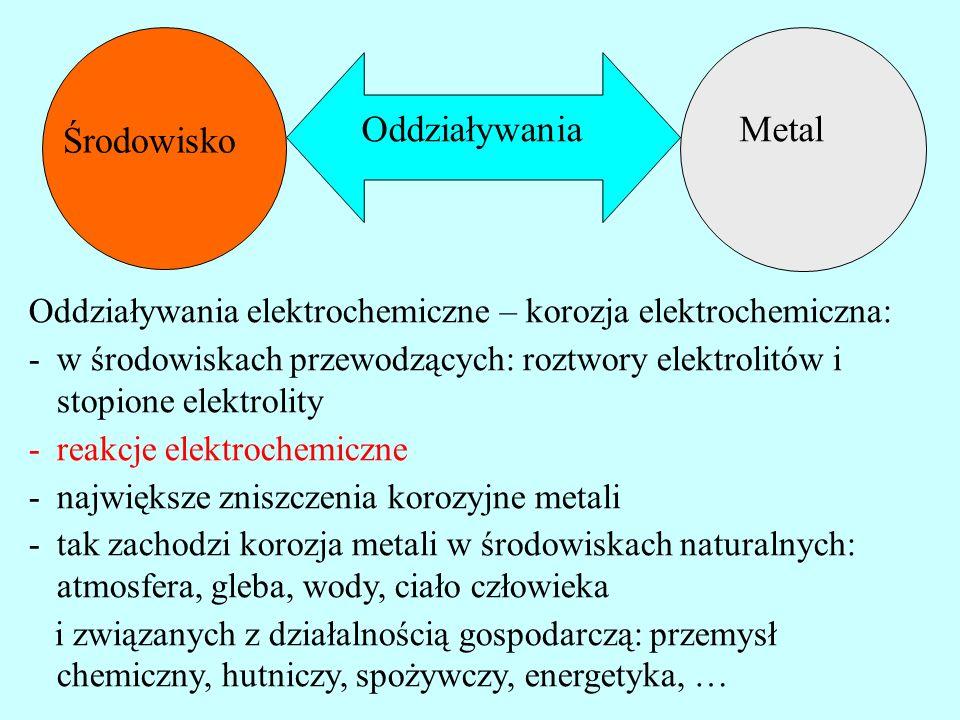 Metal Środowisko Oddziaływania