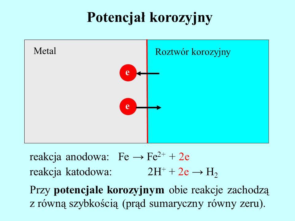 Potencjał korozyjny reakcja anodowa: Fe → Fe2+ + 2e