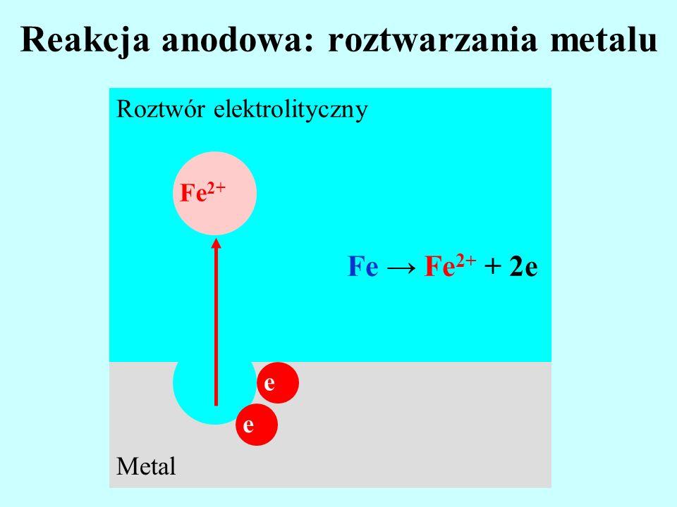 Reakcja anodowa: roztwarzania metalu