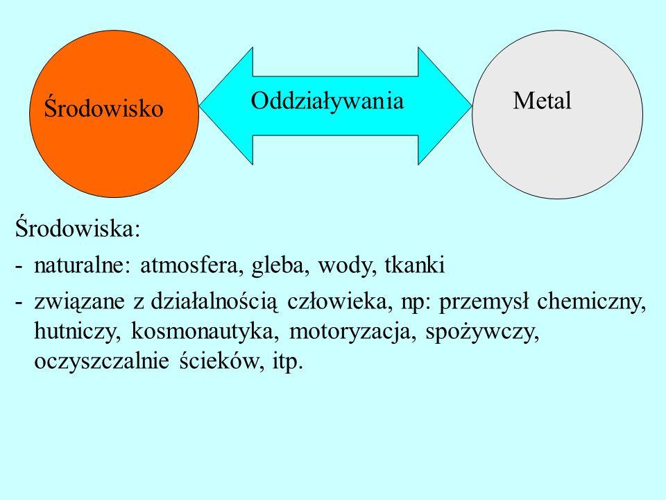 Metal Środowisko Oddziaływania Środowiska: