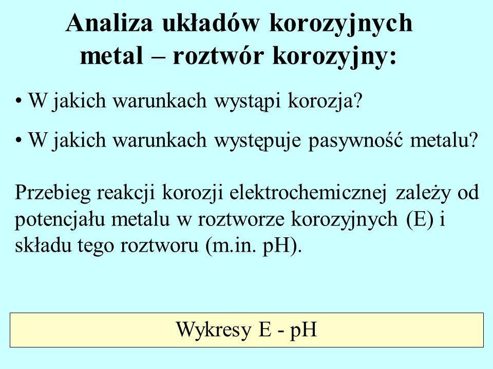 Analiza układów korozyjnych metal – roztwór korozyjny: