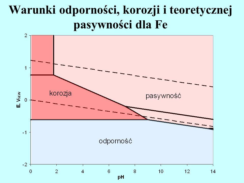 Warunki odporności, korozji i teoretycznej pasywności dla Fe