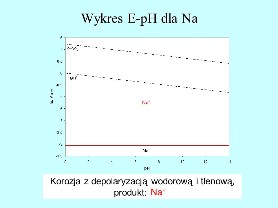 Korozja z depolaryzacją wodorową i tlenową,