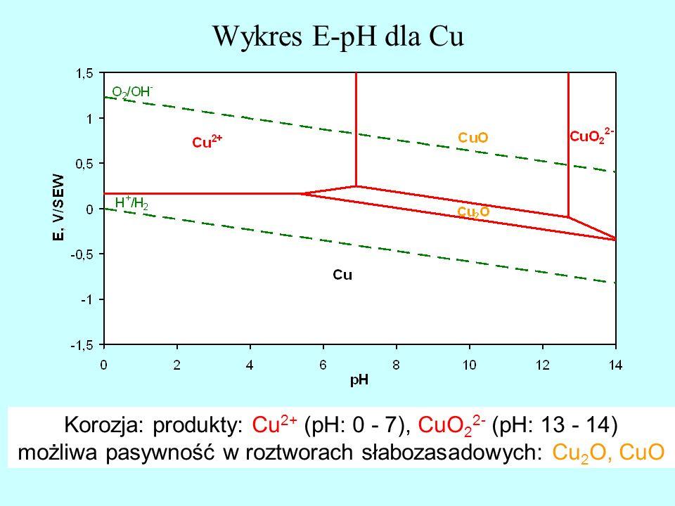 Wykres E-pH dla CuKorozja: produkty: Cu2+ (pH: 0 - 7), CuO22- (pH: 13 - 14) możliwa pasywność w roztworach słabozasadowych: Cu2O, CuO.