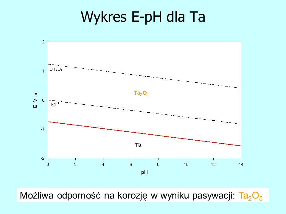 Wykres E-pH dla Ta Możliwa odporność na korozję w wyniku pasywacji: Ta2O5