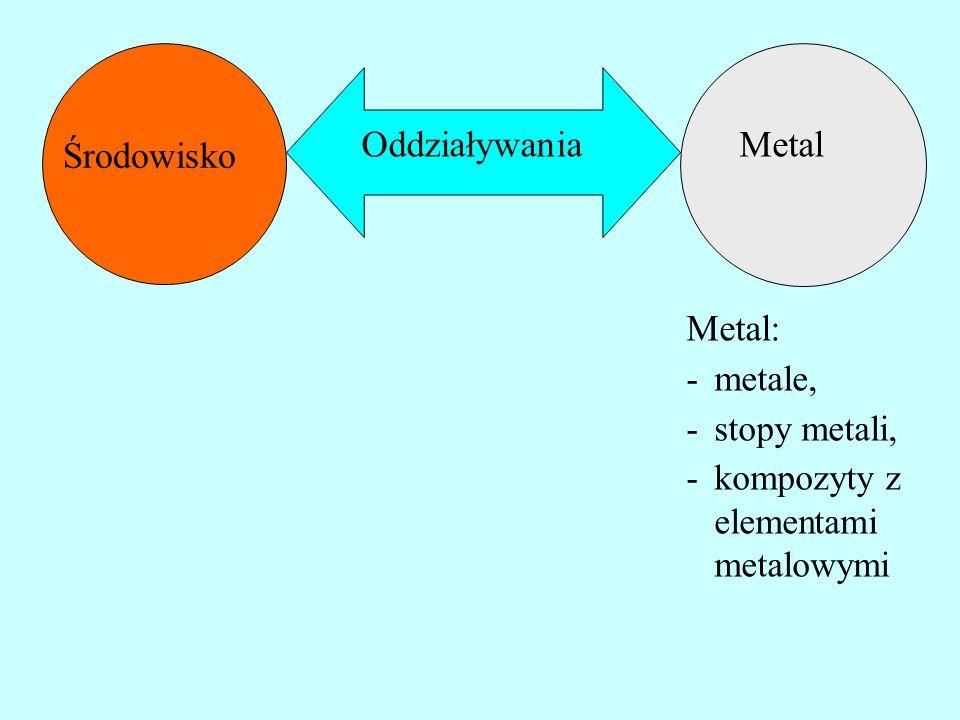 Metal Środowisko Oddziaływania Metal: metale, stopy metali,