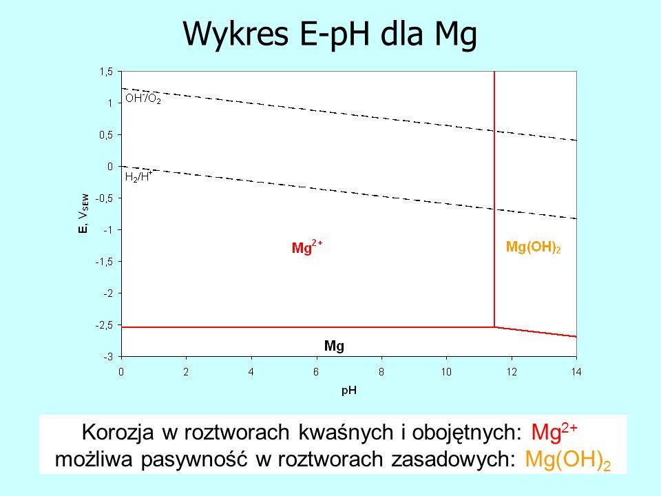 Wykres E-pH dla Mg Korozja w roztworach kwaśnych i obojętnych: Mg2+,