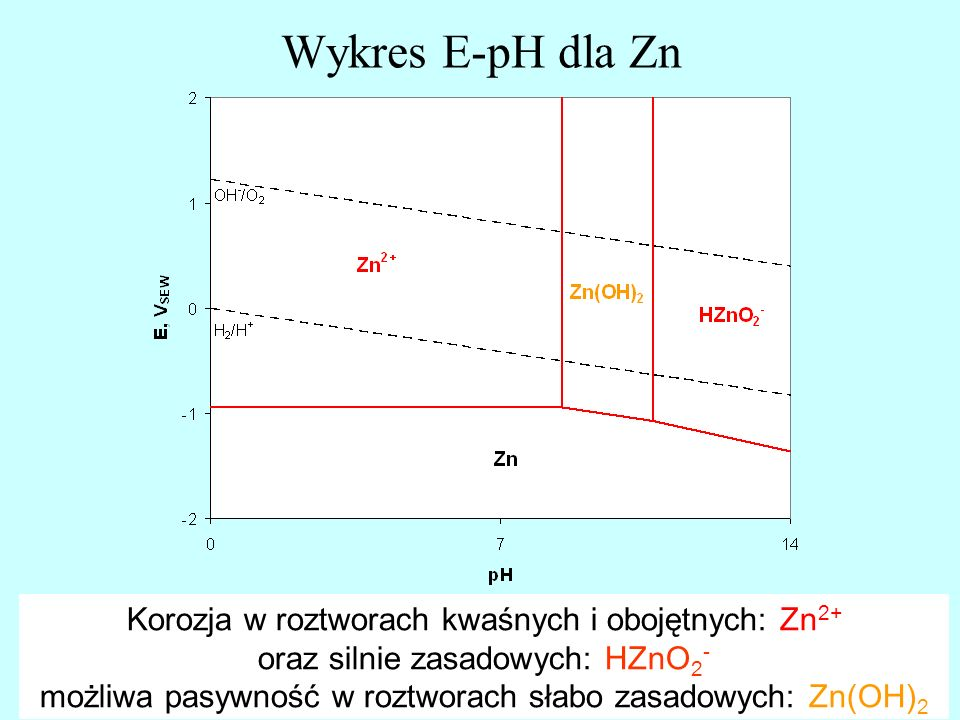 Wykres E-pH dla Zn Korozja w roztworach kwaśnych i obojętnych: Zn2+