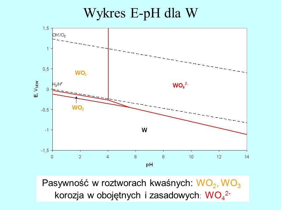 Wykres E-pH dla W Pasywność w roztworach kwaśnych: WO2, WO3,