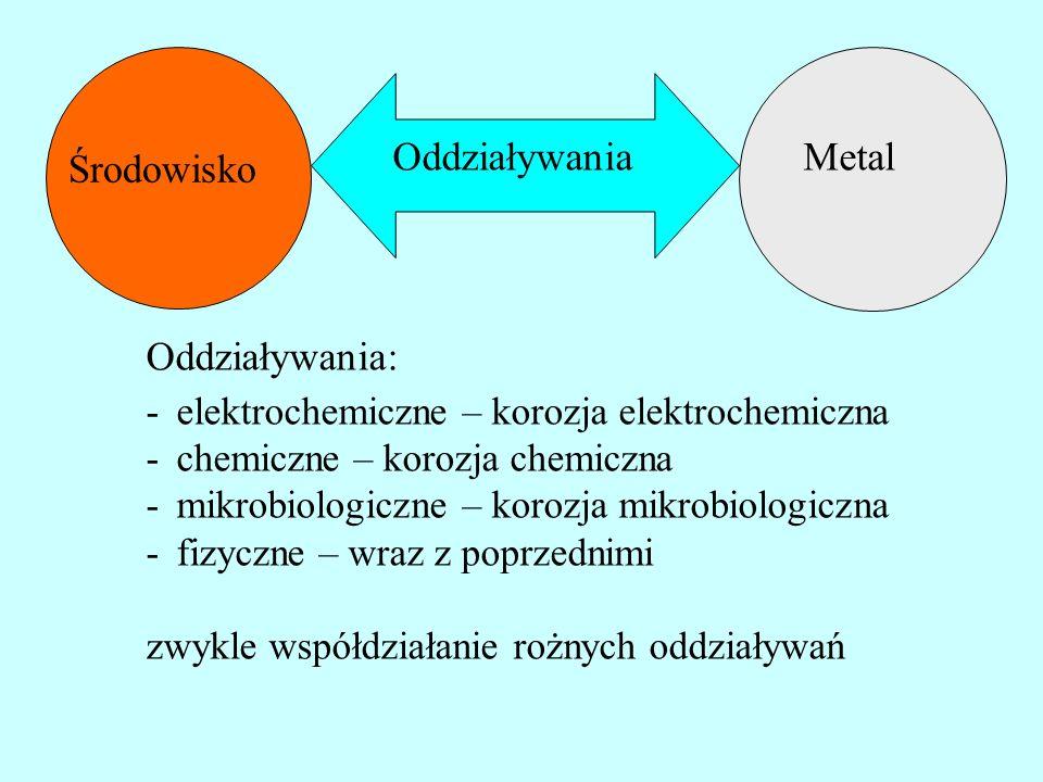 Metal Środowisko Oddziaływania Oddziaływania: