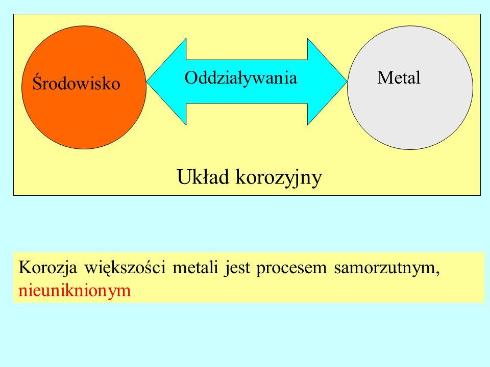 Układ korozyjny Metal Środowisko Oddziaływania