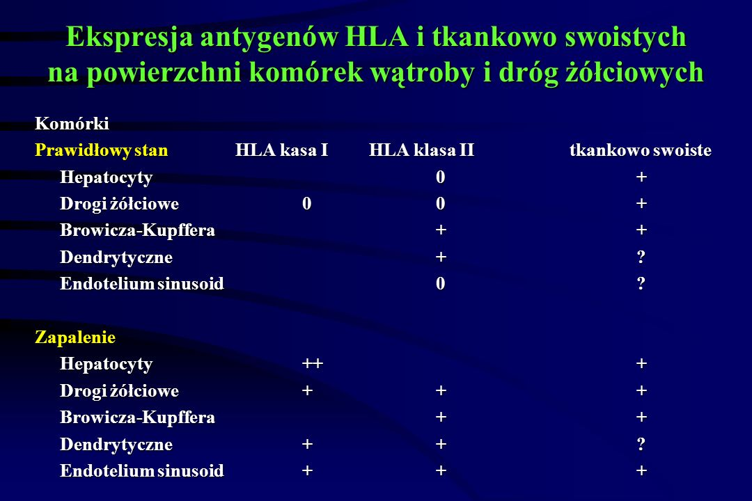 Ekspresja antygenów HLA i tkankowo swoistych na powierzchni komórek wątroby i dróg żółciowych