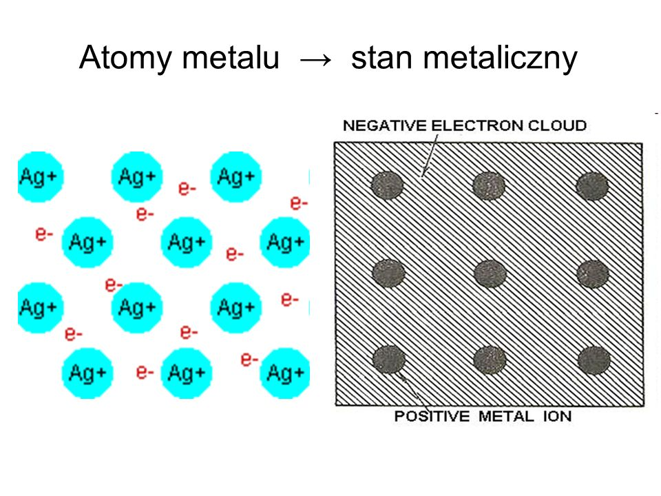 Atomy metalu → stan metaliczny