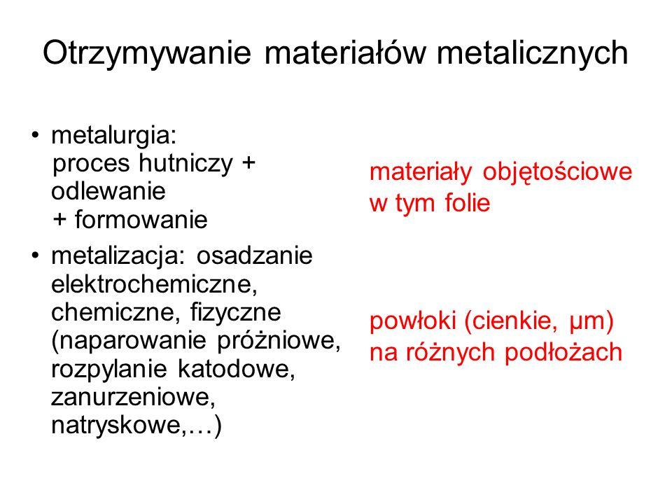 Otrzymywanie materiałów metalicznych