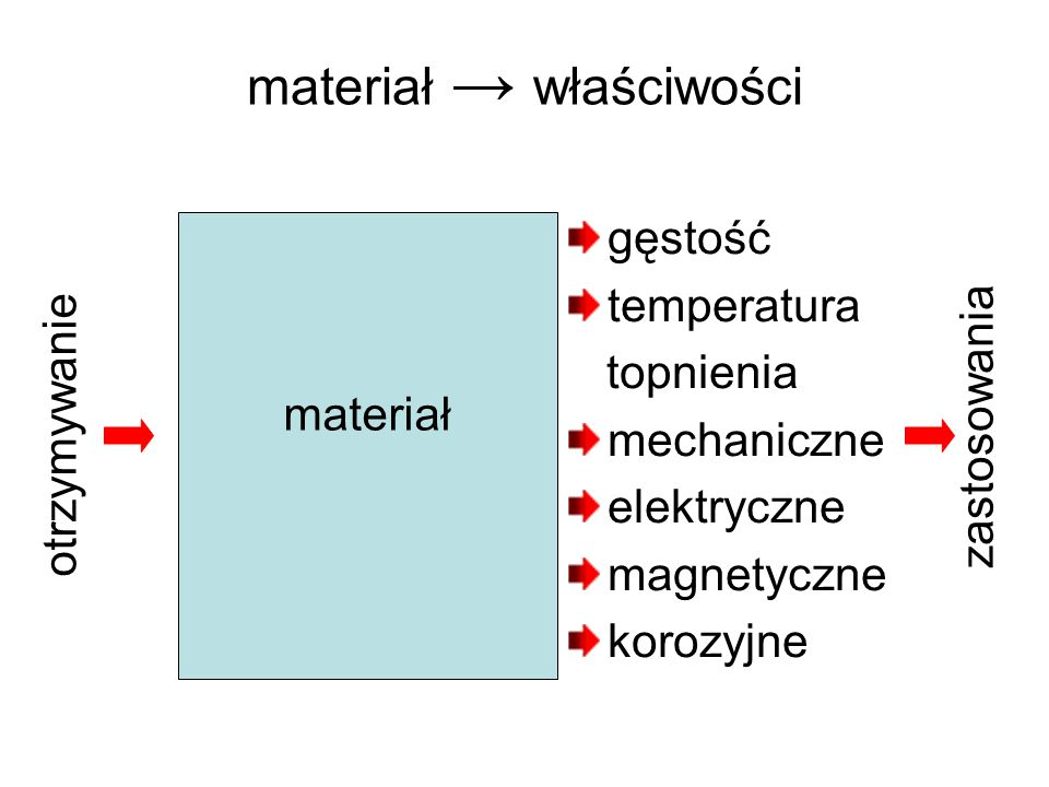 materiał → właściwości