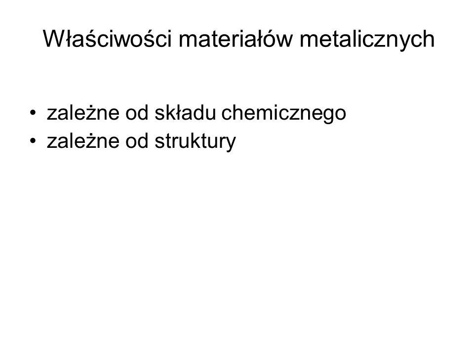 Właściwości materiałów metalicznych