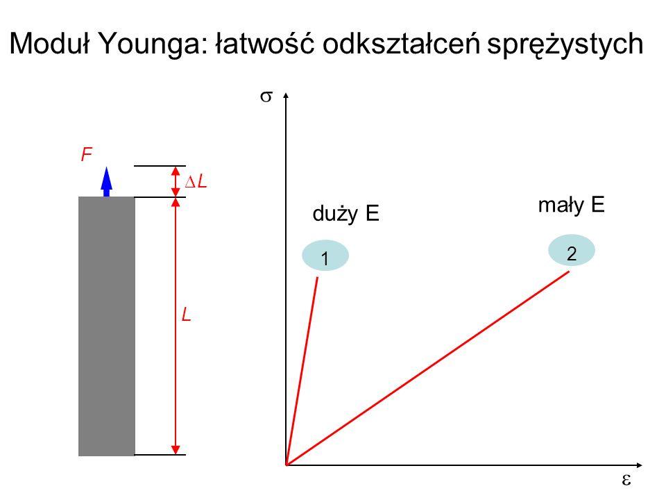 Moduł Younga: łatwość odkształceń sprężystych