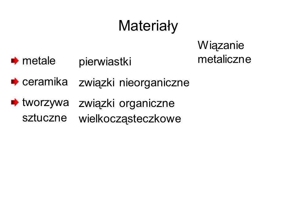 Materiały Wiązanie metaliczne metale pierwiastki ceramika