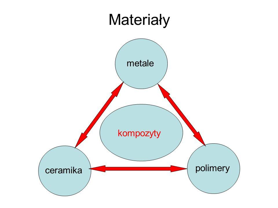 Materiały metale kompozyty polimery ceramika