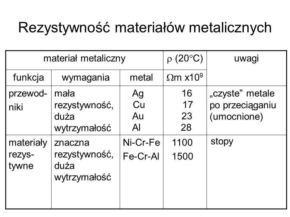 Rezystywność materiałów metalicznych