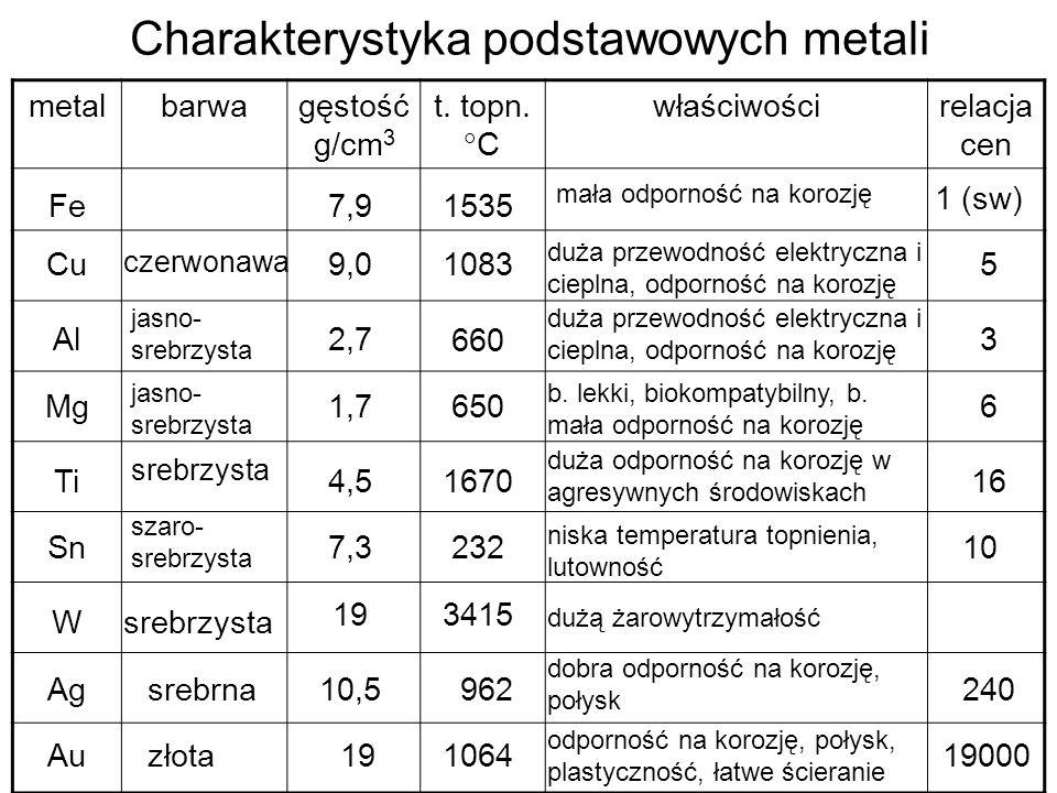 Charakterystyka podstawowych metali