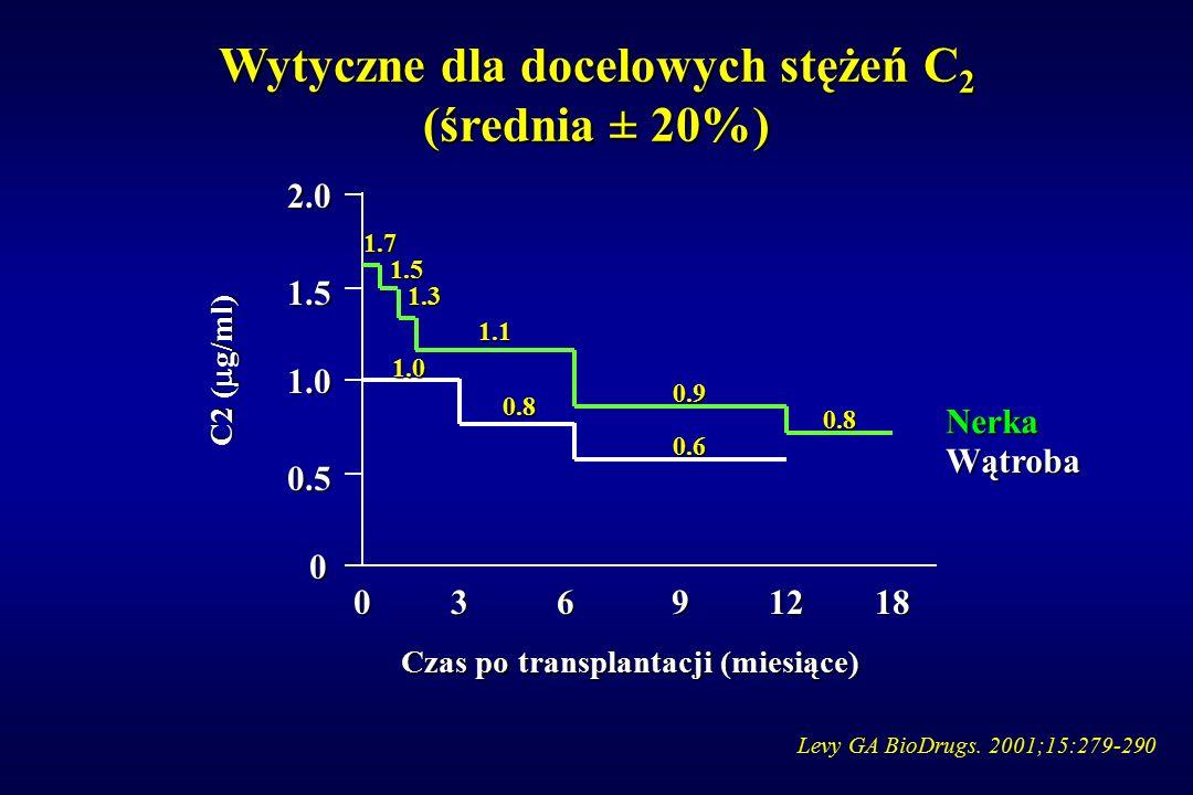 Wytyczne dla docelowych stężeń C2 (średnia ± 20%)