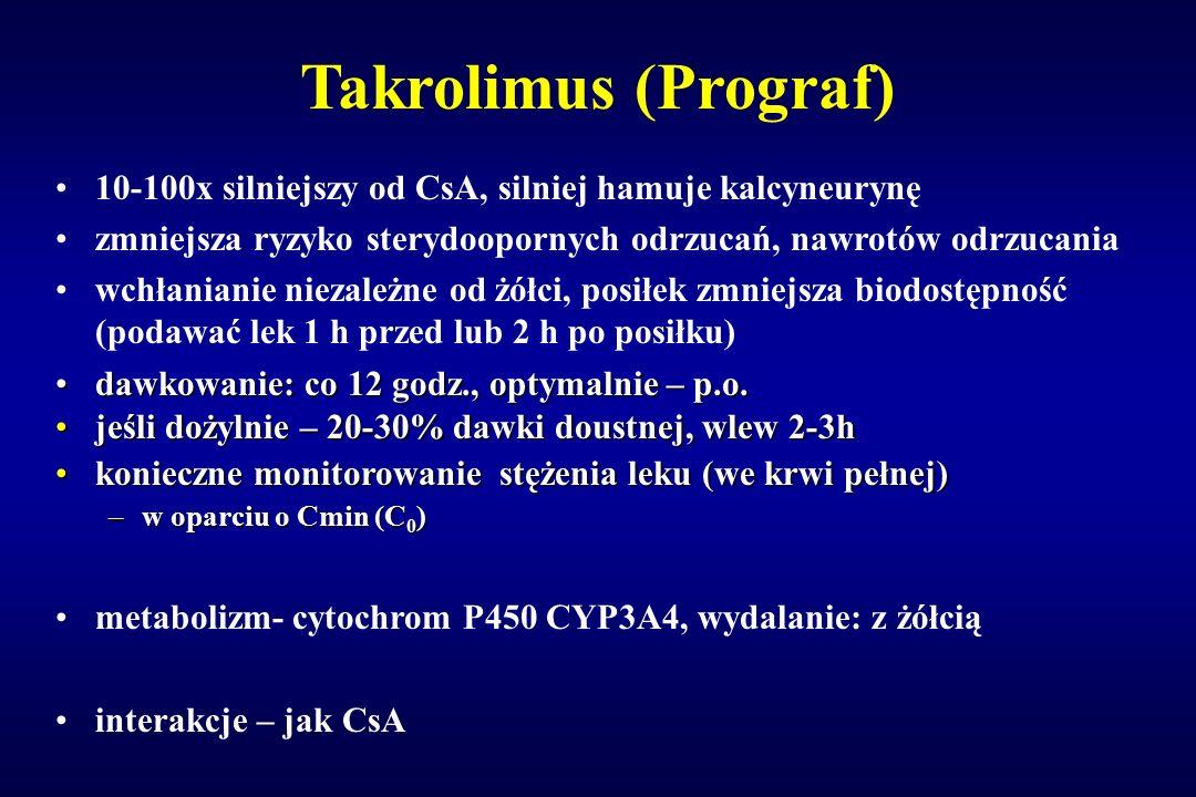 Takrolimus (Prograf) 10-100x silniejszy od CsA, silniej hamuje kalcyneurynę. zmniejsza ryzyko sterydoopornych odrzucań, nawrotów odrzucania.